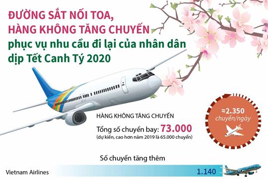 Đường sắt nối toa, hàng không tăng chuyến phục nhu cầu đi lại của nhân dân dịp Tết Canh Tý 2020