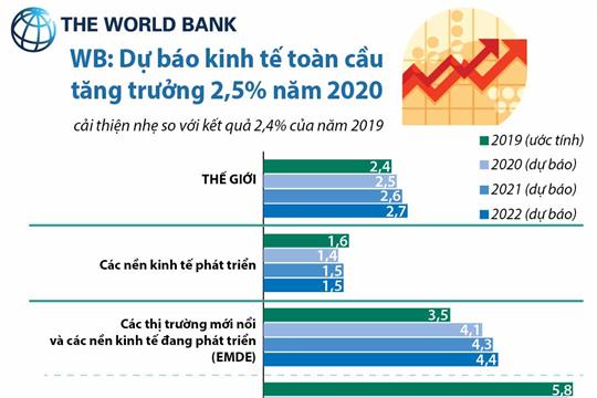 WB: Dự báo kinh tế toàn cầu tăng trưởng 2,5% năm 2020