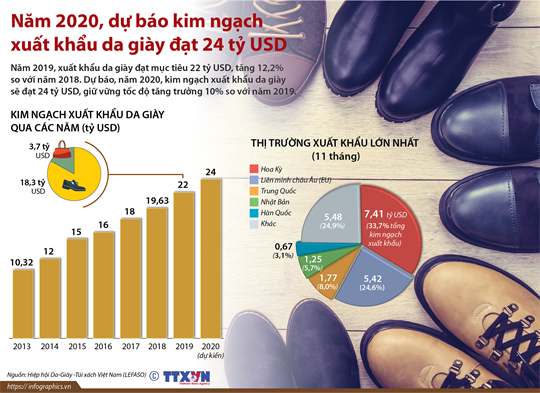 Năm 2020, dự báo kim ngạch xuất khẩu da giày đạt 24 tỷ USD