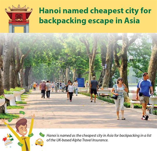 Hanoi named cheapest city for backpacking escape in Asia