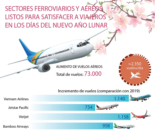 Sectores ferroviarios y aéreos listos para satisfacer a viajeros en los días del Nuevo Año Lunar