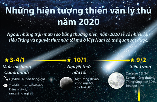 Những hiện tượng thiên văn lý thú năm 2020