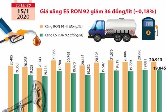 Giá xăng E5 RON 92 giảm 36 đồng/lít