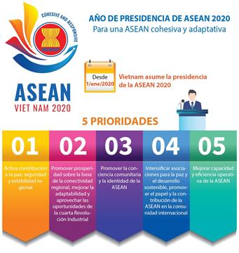 AÑO DE PRESIDENCIA DE ASEAN 2020