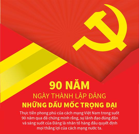 90 năm Đảng Cộng sản Việt Nam: Những dấu mốc trọng đại