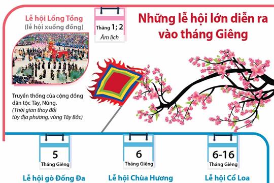 Những lễ hội lớn diễn ra vào tháng Giêng