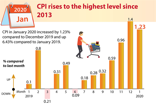 CPI rises to the highest level since 2013