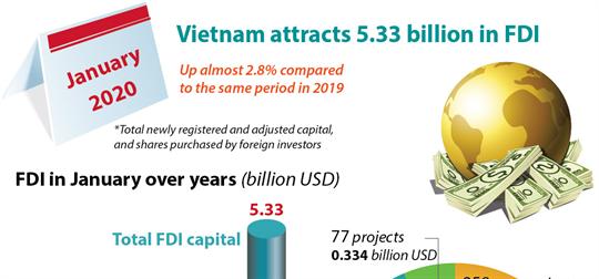 Vietnam attracts 5.33 billion USD in FDI