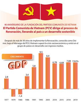 90 ANIVERSARIO DE LA FUNDACIÓN DEL PARTIDO COMUNISTA DE VIETNAM