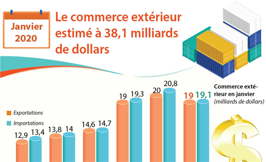 Janvier 2020: Le commerce extérieur estimé à 38,1 milliards de dollars