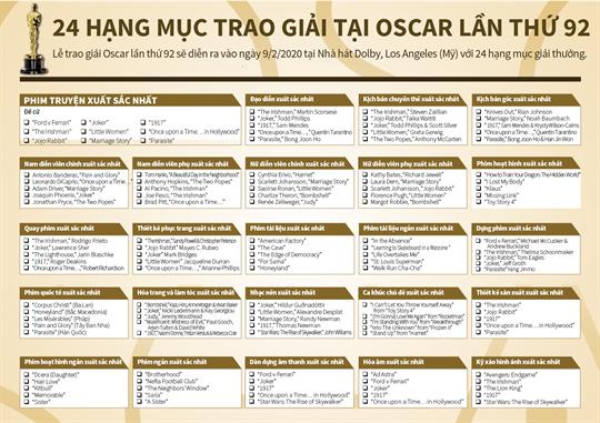 24 hạng mục trao giải tại Oscar lần thứ 92