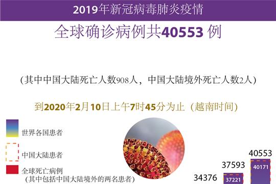 全球新冠病毒肺炎确诊病例共40553 例