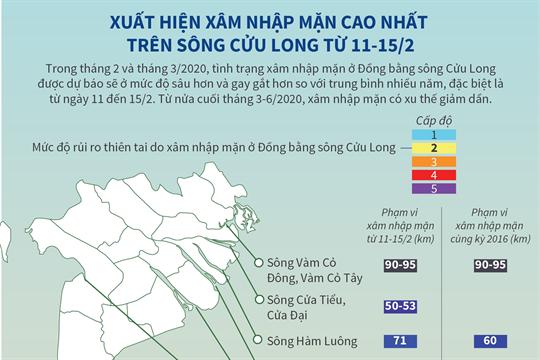 Xuất hiện xâm nhập mặn cao nhất trên sông Cửu Long từ 11-15/2