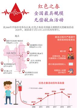 越南人积极参加全国最具规模的无偿献血活动