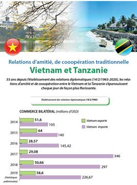 Relations d'amitié, de cooopération traditionnelle Vietnam et Tanzanie