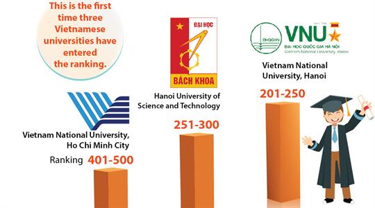 Three Vietnamese universities among emerging economies' best ones
