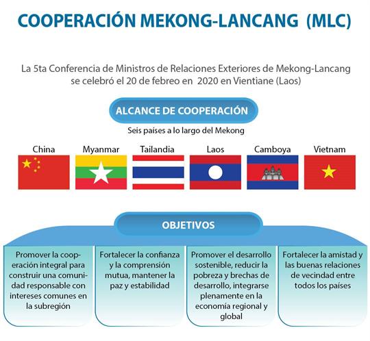 COOPERACIÓN MEKONG-LANCANG