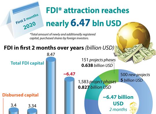 FDI attraction reaches nearly 6.47 bln USD
