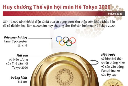 Huy chương Thế vận hội mùa Hè Tokyo 2020