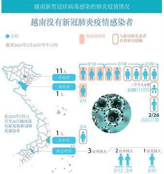 越南没有新冠肺炎疫情感染者