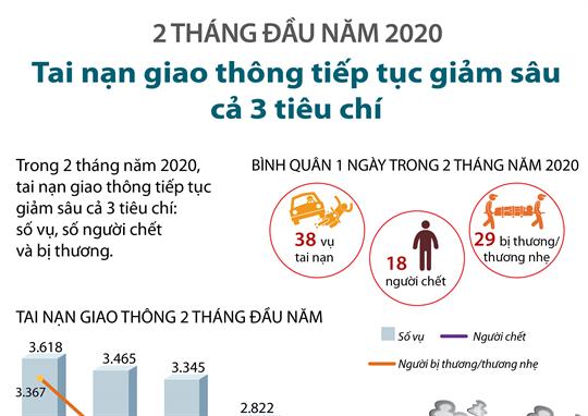 2 tháng đầu năm 2020: Tai nạn giao thông tiếp tục giảm sâu cả 3 tiêu chí