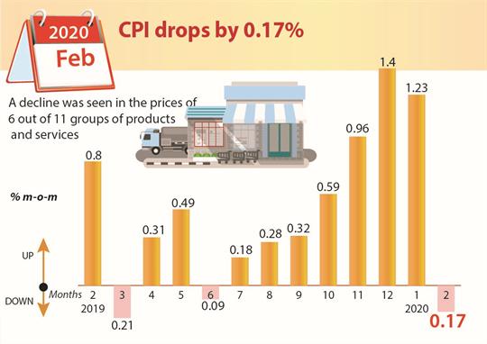 CPI drops by 0.17 percent