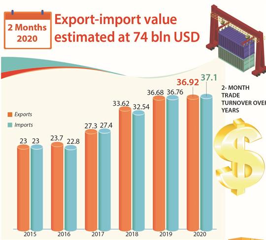 Export-import value estimated at 74 bln USD