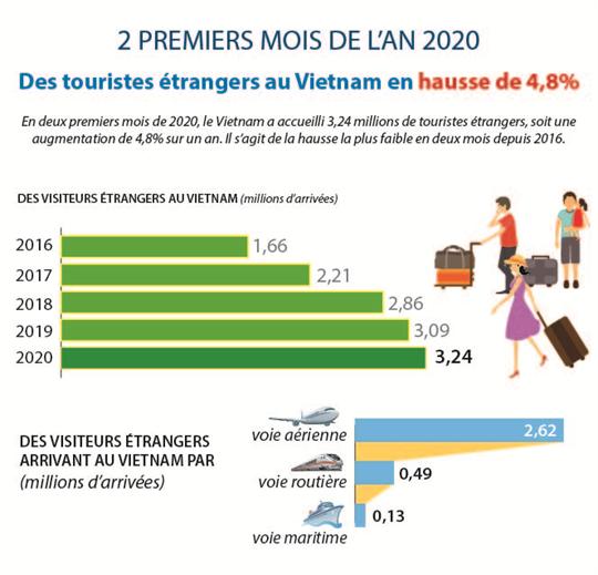 Des touristes étrangers au Vietnam en hausse de 4,8% en deux premiers mois de l'2020