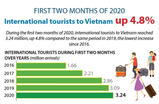 International tourists to Vietnam up 4.8% in the first two months of 2020