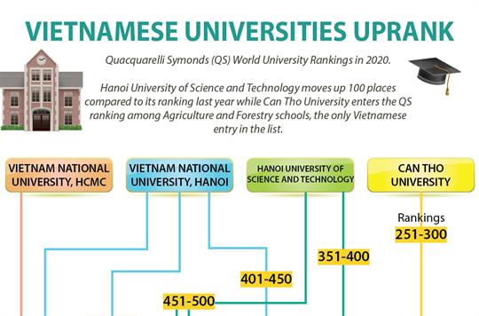 Vietnamese universities uprank