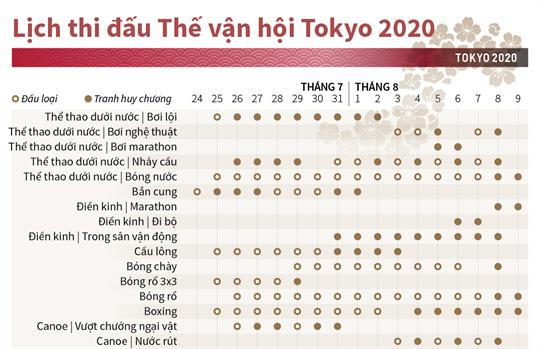 Lịch thi đấu Thế vận hội Tokyo 2020
