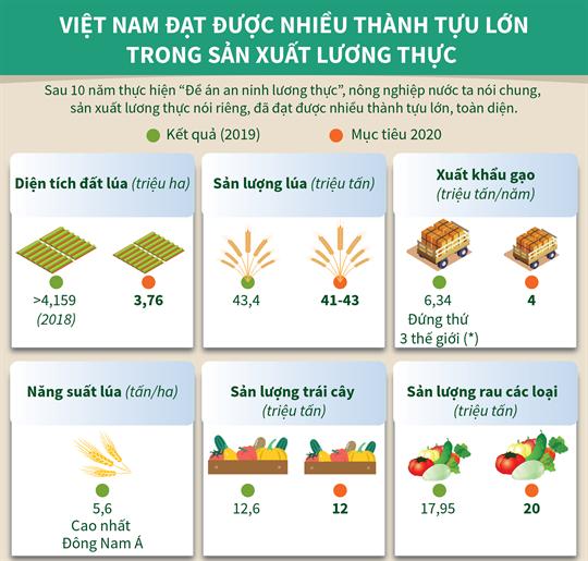 Việt Nam đạt được nhiều thành tựu lớn trong sản xuất lương thực