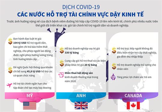 Dịch COVID-19: Các nước hỗ trợ tài chính vực dậy kinh tế