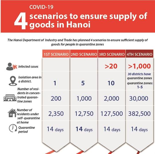 Hanoi prepares four scenarios to ensure supply of goods