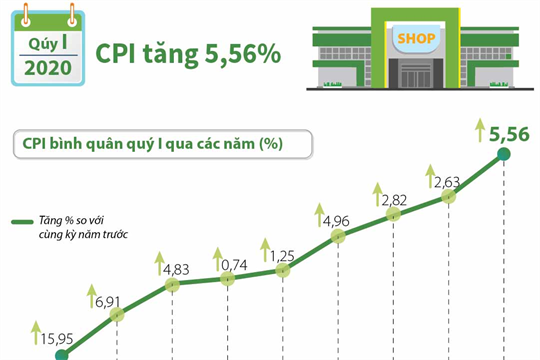 Quý I/2020, CPI tăng 5,56%