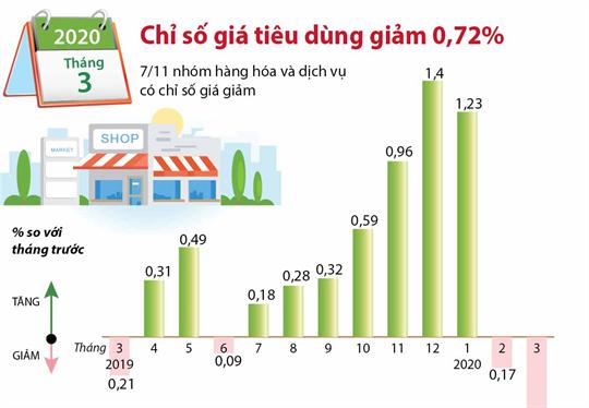 Tháng 3/2020, CPI giảm 0,72%