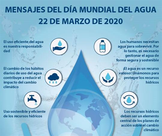 Mensajes del Día Mundial del Agua