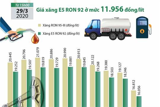 Giá xăng E5 RON92 ở mức 11.956 đồng/lít
