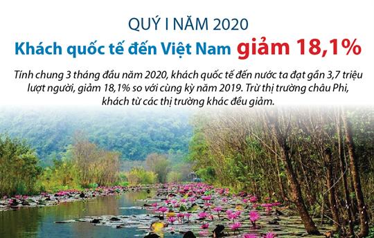 Quý I năm 2020: Khách quốc tế đến Việt Nam giảm 18,1%