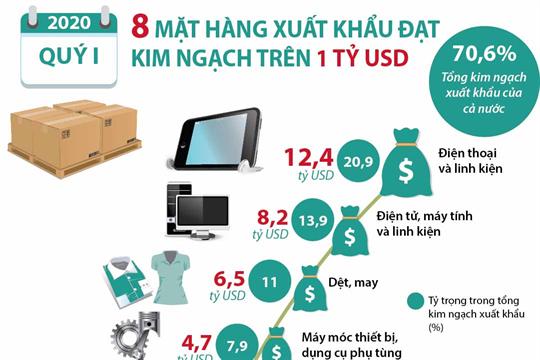 Quý I/2020, 8 mặt hàng xuất khẩu đạt kim ngạch trên 1 tỷ USD