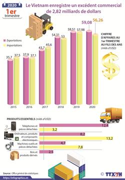Le Vietnam enregistre un excédent commercial  de 2,82 milliards de dollars