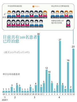 到目前为止越南的新冠肺炎治愈病例共169例