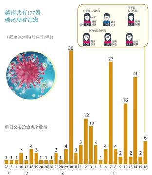 越南共有177例确诊患者治愈