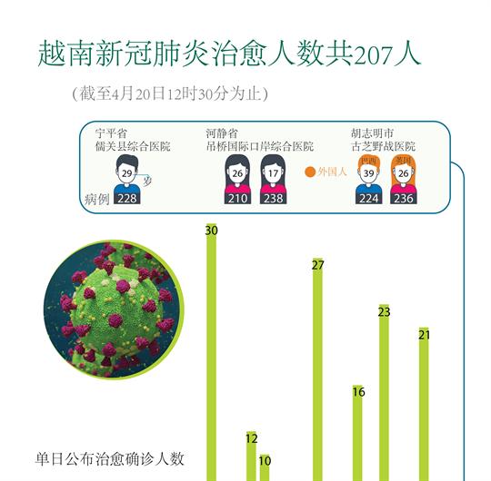 越南新冠肺炎痊愈人数共207人