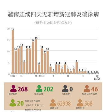 越南连续四天无新增新冠肺炎确诊病例