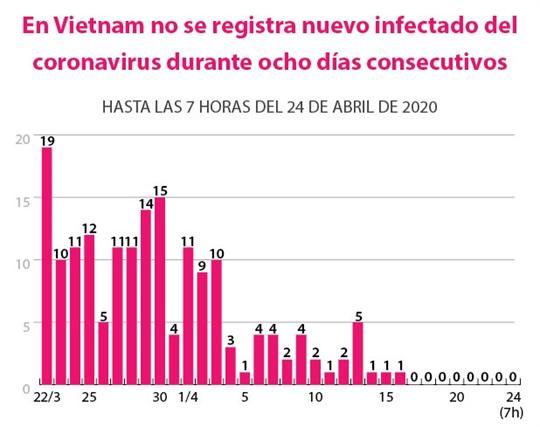 Octavo día sin nuevos casos de coronavirus en Vietnam