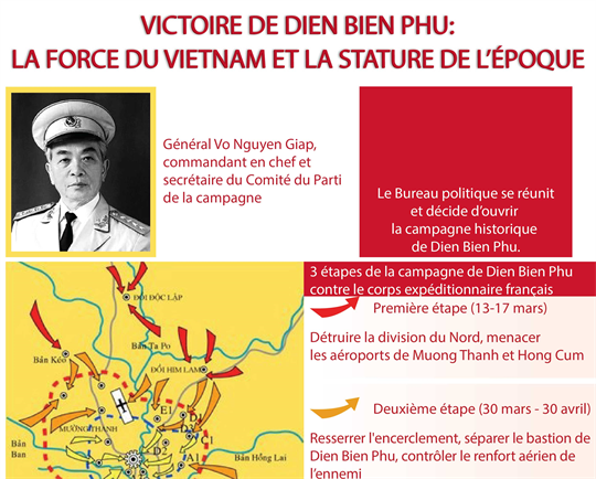Victoire de Dien Bien Phu: la force du Vietnam et la stature de l'époque