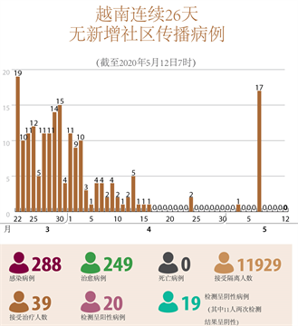 越南连续26天无新增社区传播病例