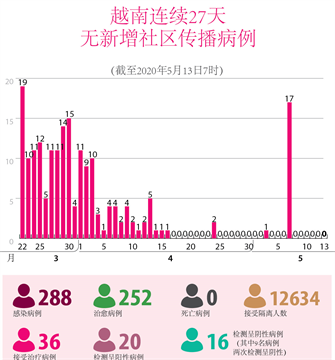 越南连续27天无新增社区传播病例