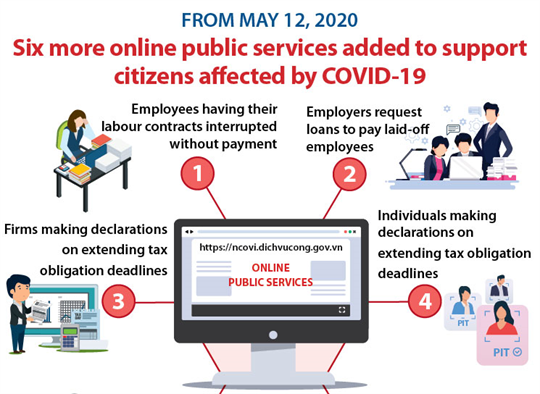 Six more online public services added to support citizens affected by COVID-19